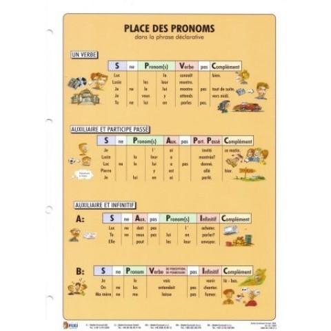Place de Pronoms