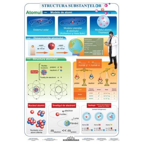 Structura Substanţelor – Atomul