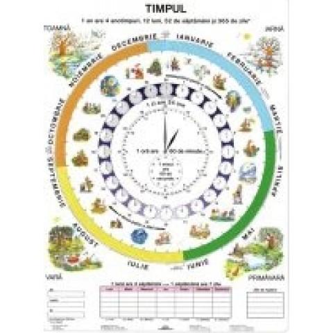 Timpul / Ceasul